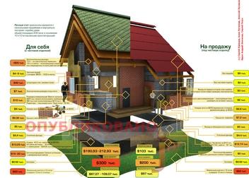 Дом для себя и на продажу